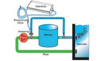 Специализированные фильтры и очистительные устройства для бассейнов от производителя