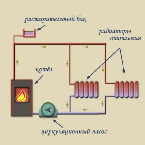 Водяное отопление с насосом частного дома